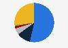 Porcentaje de usuarios de redes sociales por frecuencia de consumo Rumanía 2018