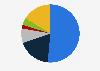 Porcentaje de usuarios de redes sociales por frecuencia de consumo Bélgica 2018