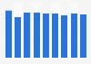 Volume de dioxyde de carbone émis par l'industrie manufacturière en Norvège 2008-2016