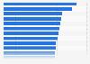 Gesamtversorgungsgrade der Internisten in Deutschland nach Bundesländern 2015