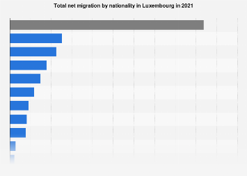 Net migration in Luxembourg 2016, by nationality