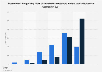 Frequency of Burger King visits of McDonald's customers in Germany 2018