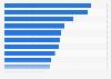 Umfrage zur Nutzung von Coupons nach Produktkategorien in Deutschland 2016