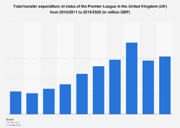 Total transfer expenditure of Premier League football clubs 2010-2017