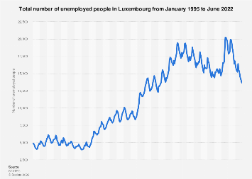 Number of unemployed people in Luxembourg 2016-2018