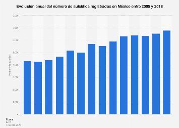 Número de suicidios registrados en México en 2005-2016