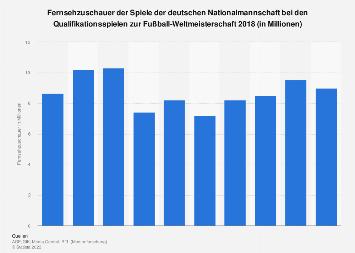 TV-Quoten der Spiele der deutschen Nationalmannschaft zur WM-Qualifikation 2017