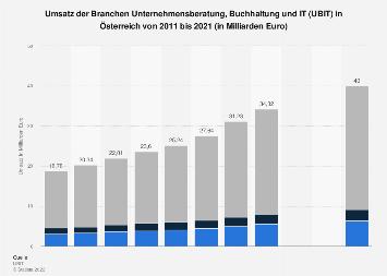 Umsatz der Beratungs-, Buchhaltungs- und IT-Branche in Österreich bis 2017