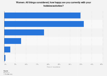 United States Women S Satisfaction With Their Hobbies Activities 2014 Statista