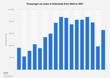Passenger car sales in within Indonesia 2005-2017