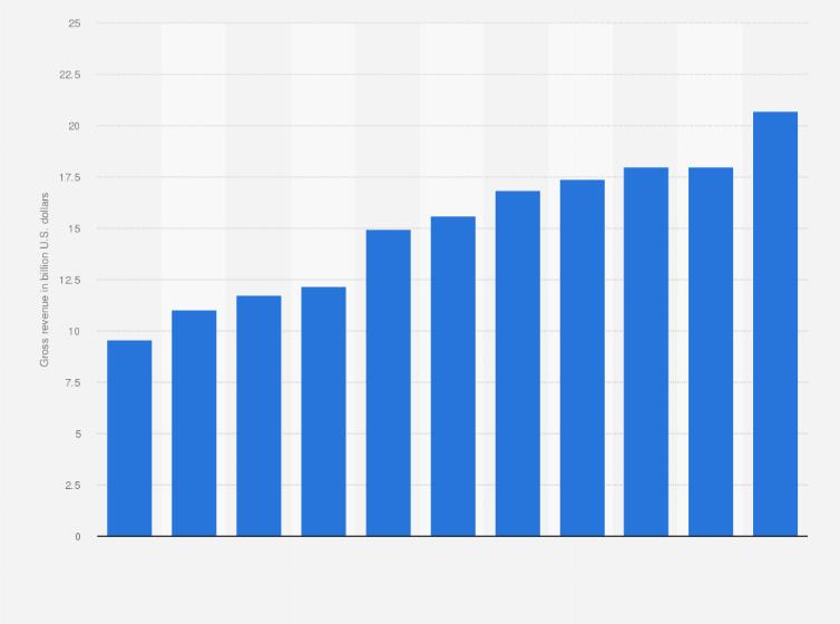 PwC: gross revenue U S  2018 | Statista