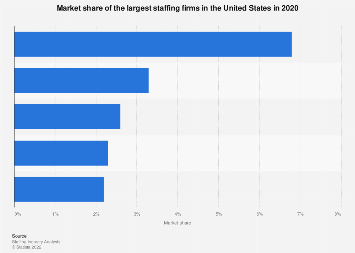 Market share of the largest staffing firms in the United States 2018