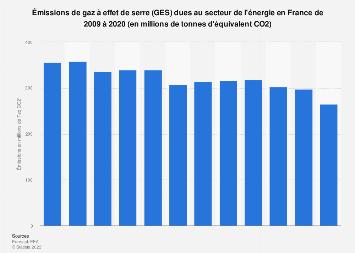 Émissions de gaz à effet de serre de l'industrie de l'énergie en France 2005-2016