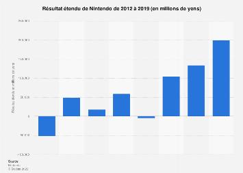 Résultat étendu de Nintendo 2012-2019