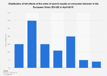 EU-28: felt effect of the order of search results on consumer behavior 2016