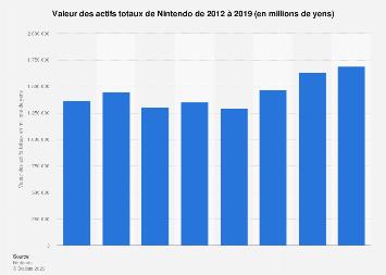 Actifs totaux de Nintendo 2012-2019