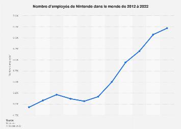 Effectifs de Nintendo 2012-2018