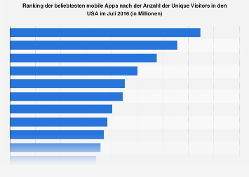 Beliebteste mobile Apps nach Unique Visitors in den USA 2016