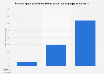 Opinion des Français sur le port du burkini à la plage août 2016