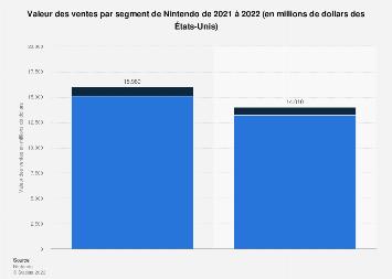 Ventes par segment de Nintendo en valeur 2018