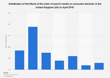 UK: felt effect of the order of search results on consumer behavior 2016