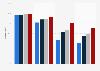 Cobertura de Internet por velocidad de conexión en Andalucía 2014-2017