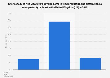 Share of attitudes about future developments in food production in the UK 2016