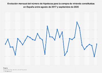 Hipotecas sobre vivienda constituidas por mes España 2016-2018