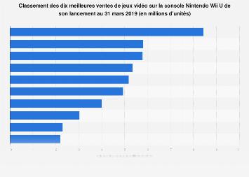 Jeux vidéo les plus vendus sur Nintendo Wii U 2012-2019