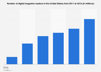 Number of digital magazine readers in the U.S. 2011-2016