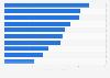 Jeux vidéo les plus vendus sur Nintendo 3DS dans le monde 2011-2019