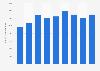 FANUC - total assets 2013-2018