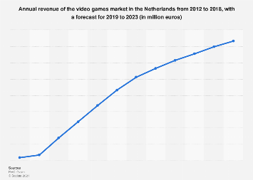 Video games market revenue in the Netherlands 2012-2021
