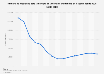 Número de hipotecas sobre vivienda constituidas España 2006-2018