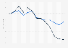 Veränderung der Börsenkurse von TUI und Thomas Cook bis August 2016