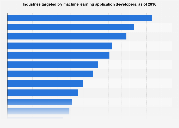 Sectors attracting machine learning application developer interest 2016