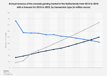 Console gaming market revenue in the Netherlands 2012-2021, by transaction type