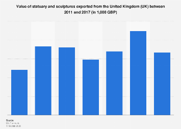 Sales value of sculptures and statues exported from the United Kingdom (UK) 2011-2017