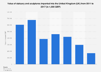 Sales value of sculptures and statues imported by the United Kingdom (UK) 2011-2017