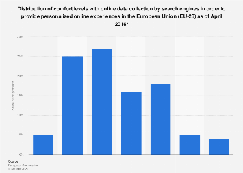 Levels of comfort with data collection by search engines in the European Union 2016