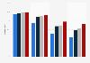 Cobertura de Internet por velocidad, Aragón 2014-2017