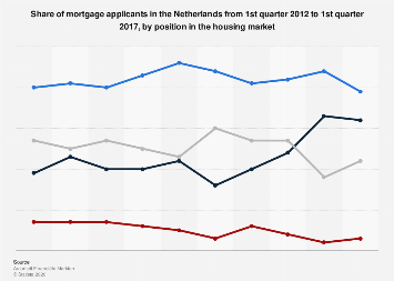 Share of mortgage applicants the Netherlands 2012-2017, by position in market