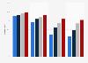 Cobertura de Internet por velocidad, Islas Baleares 2014-2016