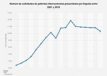 Solicitudes de patentes internacionales presentadas por España 2001-2016