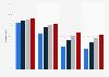 Cobertura de Internet por velocidad, Canarias 2014-2017