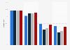 Cobertura de Internet por velocidad Castilla y León 2014-2017