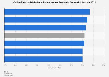 Online-Elektronikhändler in Österreich mit dem besten Service 2018