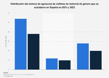 Número de suicidios de agresores de víctimas de violencia de género España 2017