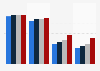 Cobertura de Internet por velocidad, Castilla-La Mancha 2014-2017