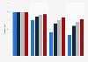 Cobertura de Internet por velocidad, Cataluña 2014-2017